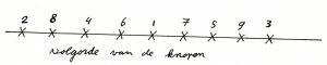 De volgorde van de knopen in een magisch koord: 2 - 8 - 4 - 6 - 1 - 7 - 5 - 9 - 3