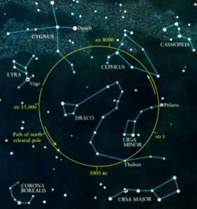 Poolsterren op een afbeelding van de nachtelijke hemel