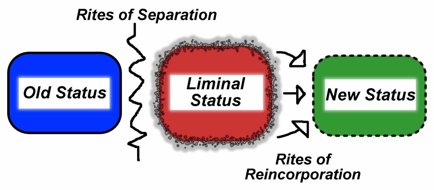 Schema van de riten van separatie en reintegratie