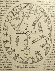 """Samitrommel, als afgebeeld in: Dr. B. Werner: Das Leben der Naturvölker (Berlijn, 1906 of 1907), met het onderschrift: """"Lapse bezweringstrommel. De figuren stellen godheden voor."""" Waar de cijfers naar verwijzen, wordt niet vermeld."""